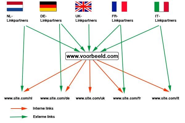 SEO problemen meerdere talen