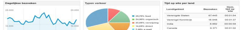 Google Analytics Rapportages