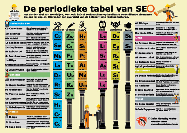 SEO tabel Online Marketing Money