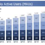 facebook gebruikers per maand