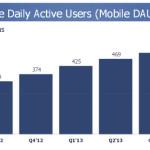 mobiele facebook gebruikers per dag