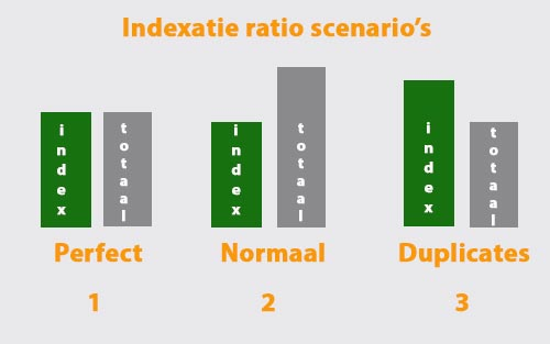 indexatie ratio