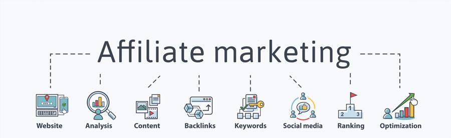 Betekenis van de SEO-term affiliate marketing