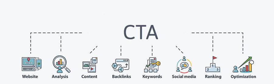 Betekenis van de SEO-term CTA