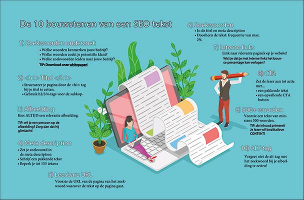 Infographic bouwstenen van een SEO artikel