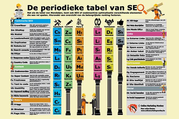 De periodieke tabel van SEO door OMM