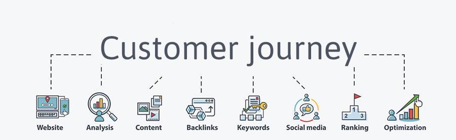 Betekenis van de SEO-term customer journey
