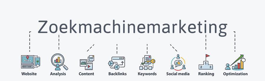 Betekenis van de SEO-term zoekmachinemarketing