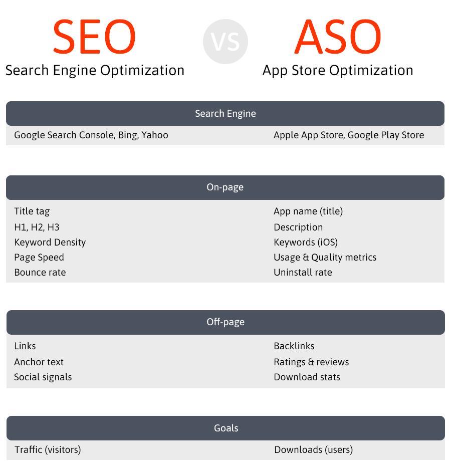 SEO versus ASO