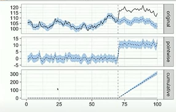 CausalImpact grafieken
