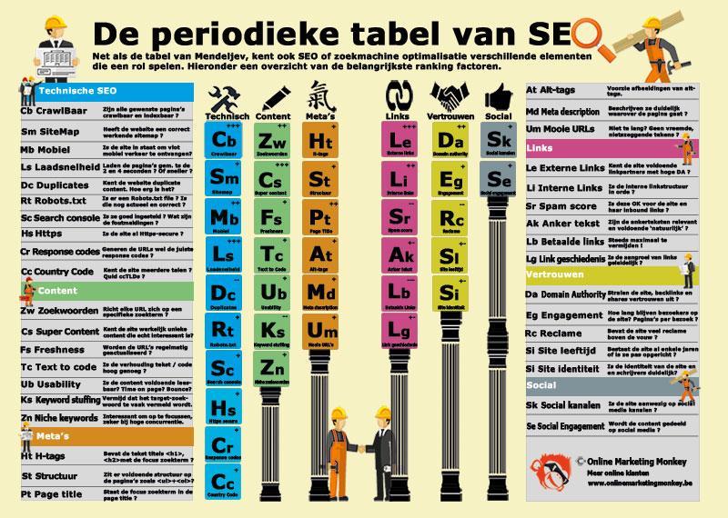 De periodieke SEO-tabel met alle elementen voor een scorende website.