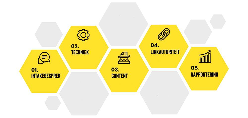 Ontdek de projectaanpak van OMM bij elk SEO-project!