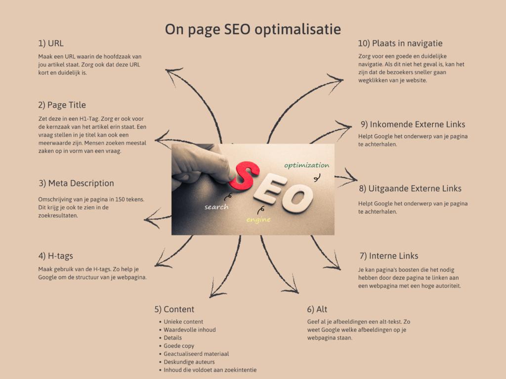 Welke elementen zijn belangrijk voor on page optimalisatie?