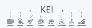 Keyword Effectiveness Index