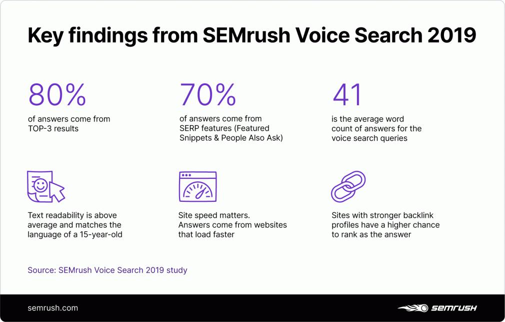 semrush onderzoek voice search